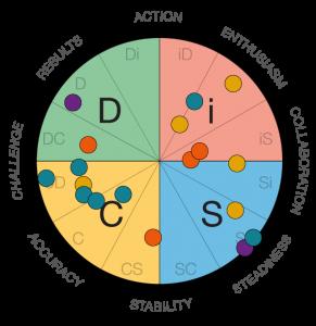 DiSC Behaviour Profiling - Whitewall Marketing