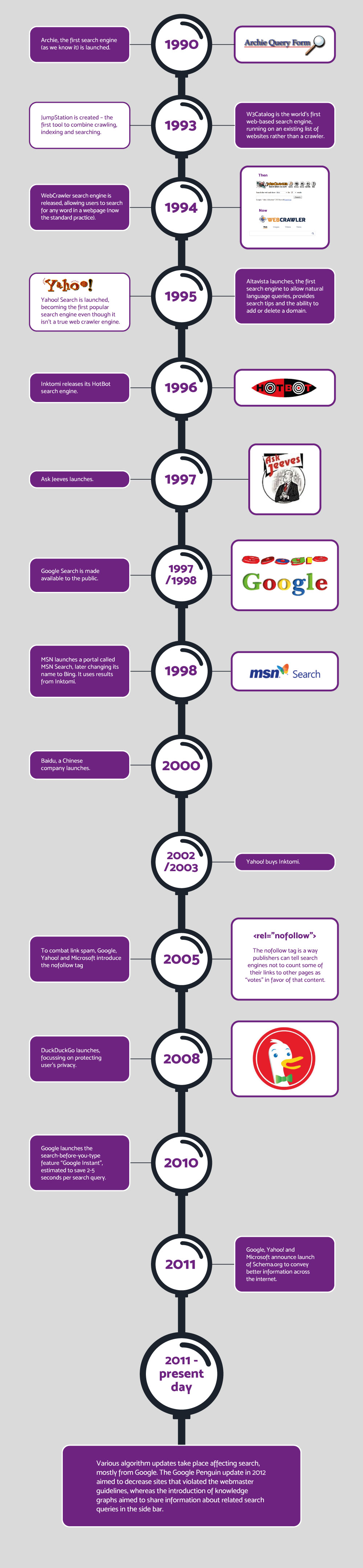 infographic showing the history of search engines